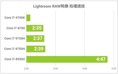RAW現像のグラフ