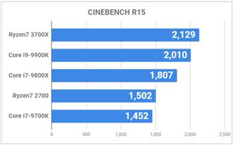 CINEBENCH R15の比較