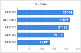 Fire Strikeの比較