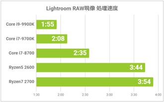 RAW現像処理速度