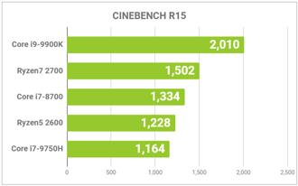 CPUの性能グラフ