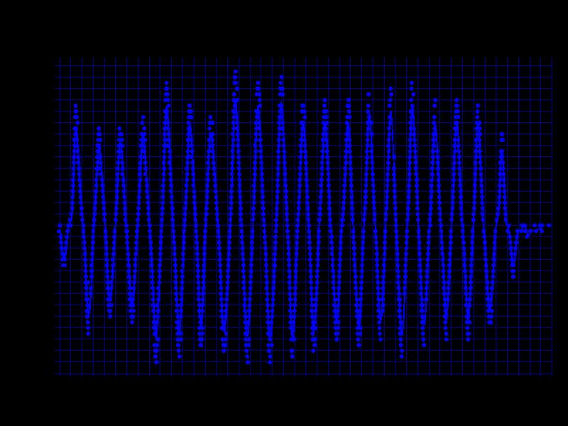 ZOWIE S1の1600dpi