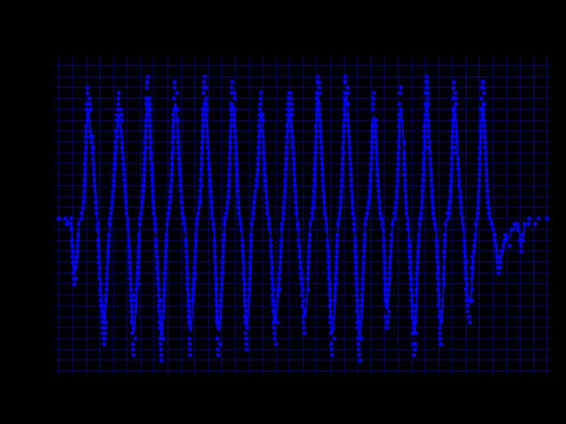 ZOWIE S1の3200dpi