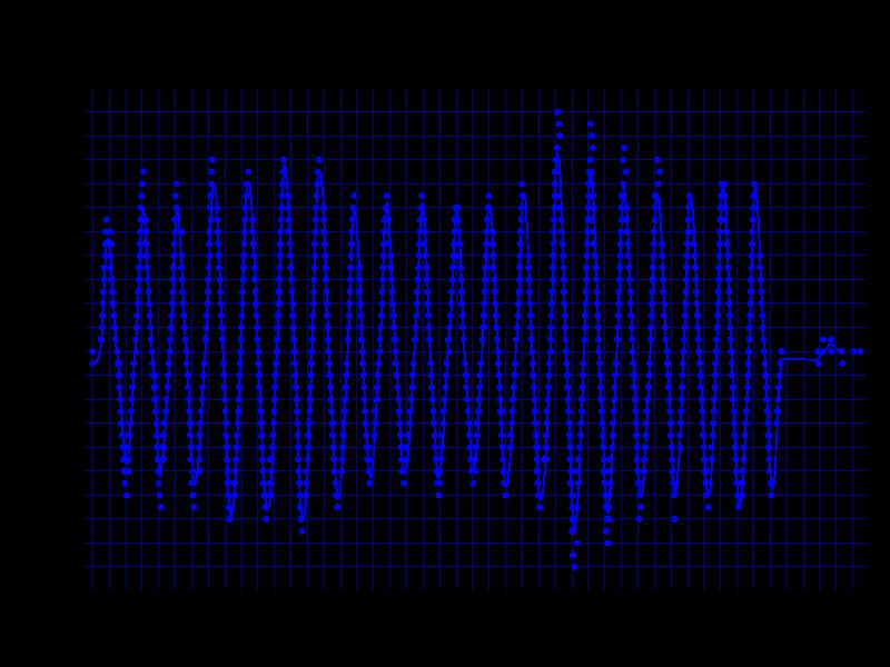 ZOWIE S1の800dpi