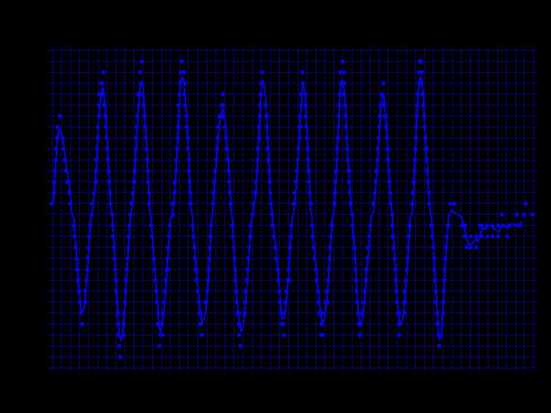 400DPIの検証結果