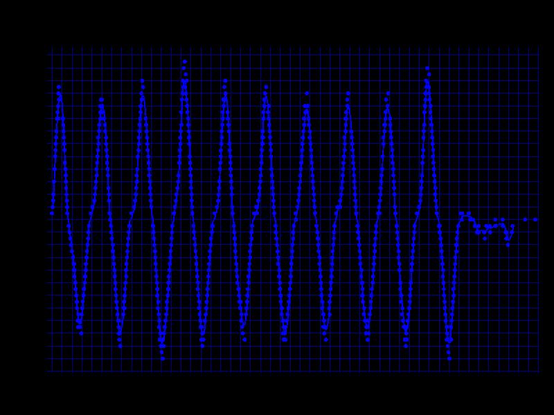 800DPIの検証結果