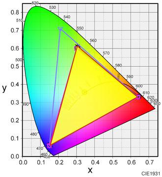 Dell S2419HGFの色域