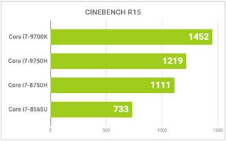 CPU性能のグラフ