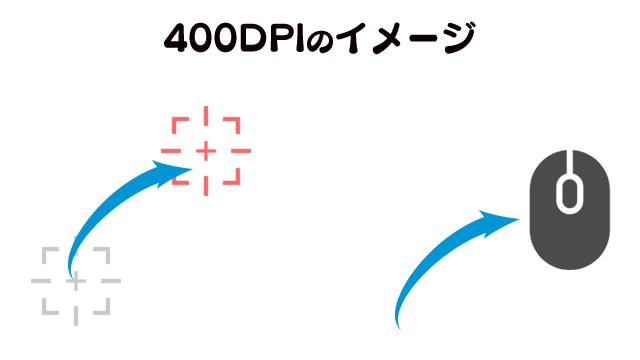 400DPIのイメージ図