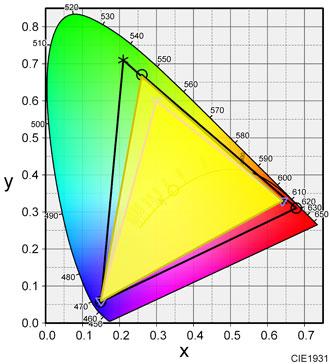 EX2780Qの色域