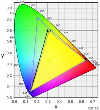 ディスプレイの色域