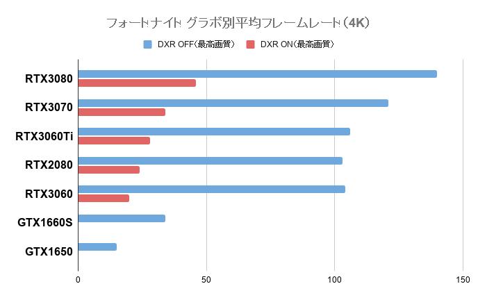 4Kの平均フレームレート