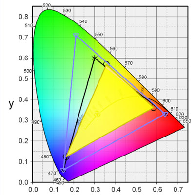 色域のグラフ