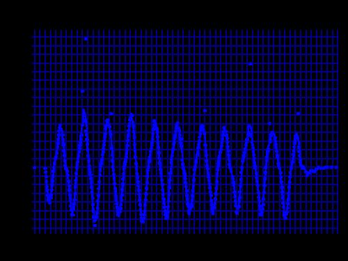 Pulsefire Dartセンサー精度
