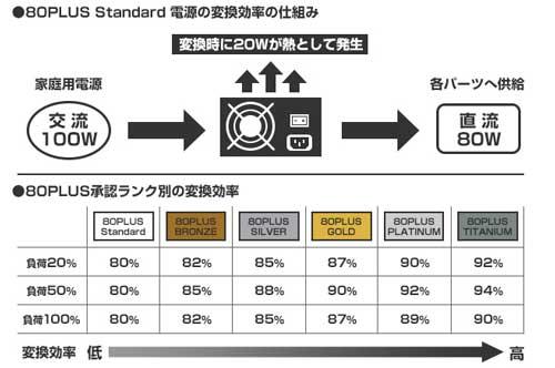 80PLUS認証の図式