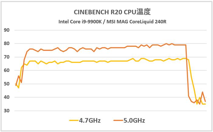 CPU温度の検証