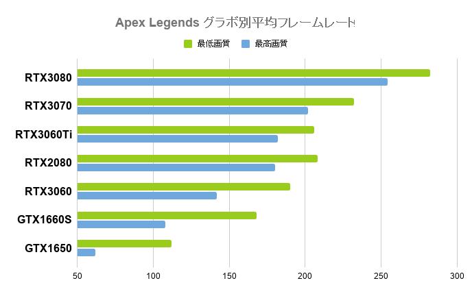 Apex Legendsの平均フレームレート