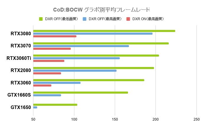 CoD:BOCW グラボ別平均フレームレート