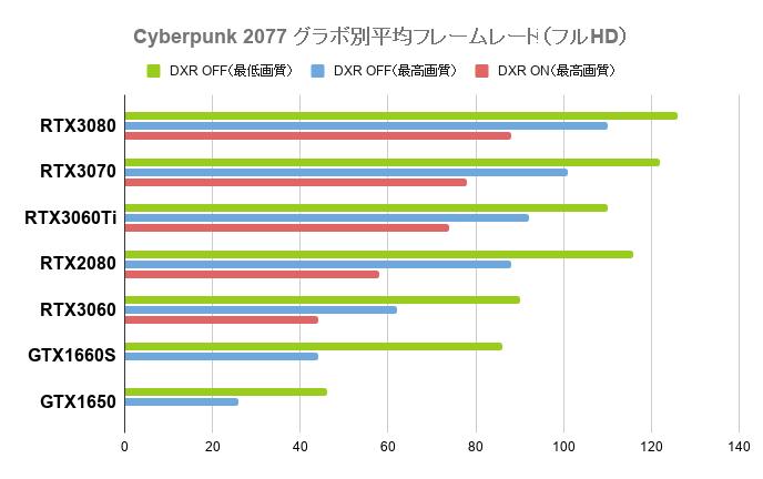 サイバーパンク2077の平均フレームレート