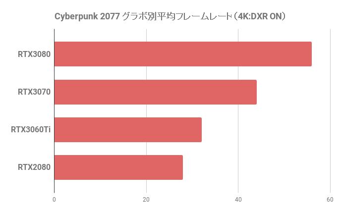 サイバーパンク2077の平均フレームレート(4K)