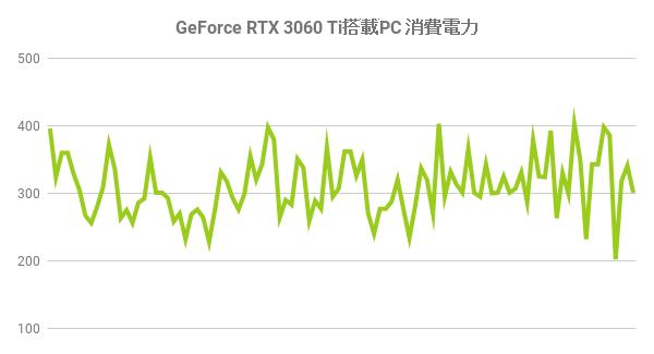 RTX 3060 Ti消費電力