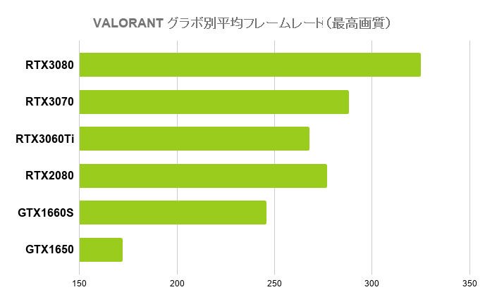 VALORANTの平均フレームレート