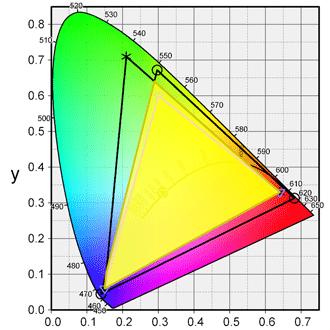 色域の広さ